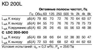 KD 200 L1полосы частот