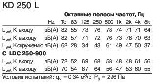 KD250L1 полосы частот