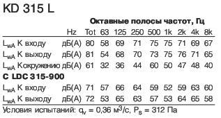 KD315L1 полосы частот