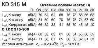 KD315M1 полосы частот