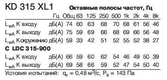KD 315 XL1 Полосы частот
