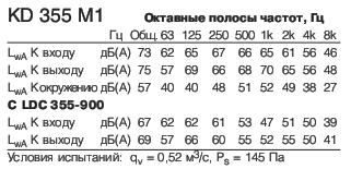 KD 355 M1 Полосы частот