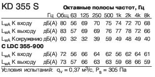KD 355 S1 Полосы частот