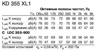 KD 355 XL1 Полосы частот