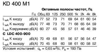 KD 400 M1 Полосы частот