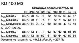 KD 400 M3 Полосы частот