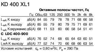 KD 400 XL1 Полосы частот