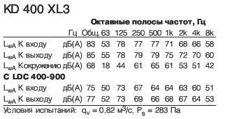 KD 400 XL3 Полосы частот