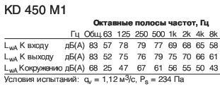 KD 450 M1 Полосы частот