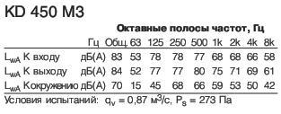 KD 450 M3 Полосы частот