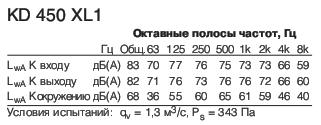 KD 450 XL1 Полосы частот