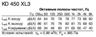 KD 450 XL3 Полосы частот