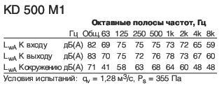KD 500 M1 Полосы частот