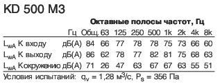 KD 500 M3 Полосы частот