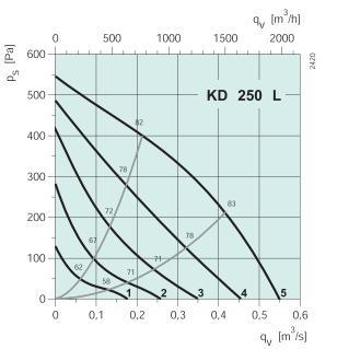 KD250L1 Диаграмма давление