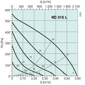 KD 315 L1 Диаграмма давление