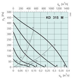 KD 315 M1 Диаграмма давление