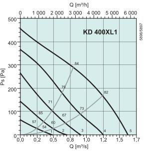 KD 400 XL1 Диаграмма давление