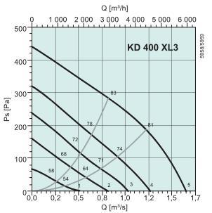 KD 400 XL3 Диаграмма давление