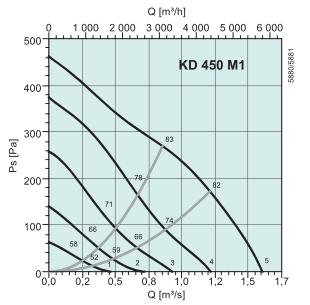 KD 450 M1 Диаграмма давление