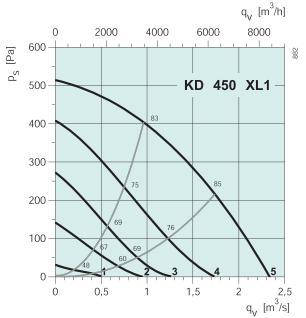 KD 450 XL1 Диаграмма давление