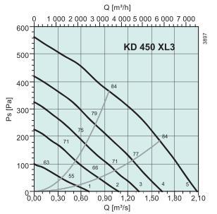 KD 450 XL3 Диаграмма давление