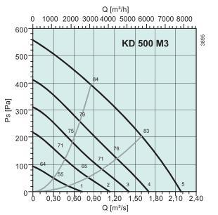 KD 500 M3 Диаграмма давление