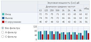 Полосы частот 1 RVK 315E2-L1