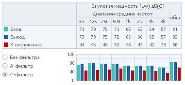 Полосы частот 3 RVK 315E2-L1