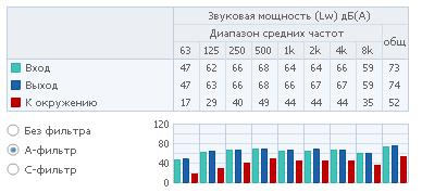 Полосы частот 2 RVK 315E2-L1