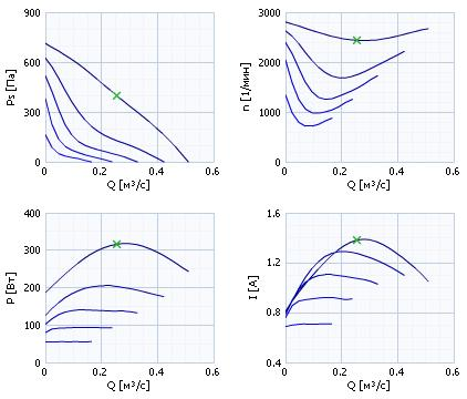 RVK315E2-L1 Диаграмма давление