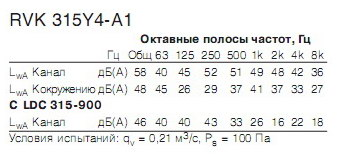 Октавные полосы частот RVK 315Y4-A1