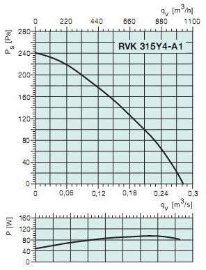 График давления RVK 315Y4-A1